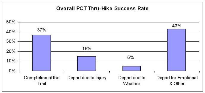 PCT Success Rate